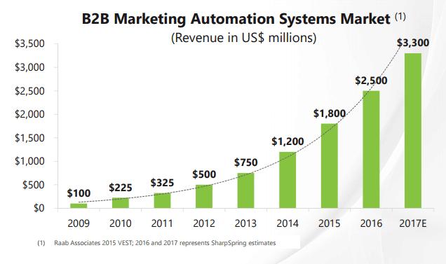 Online rendelések automatizálása – miért használ a cégek átlagosan 51% -a marketingautomatizálást?