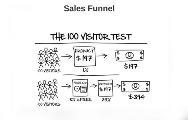 Sales Form rendszerét használni időpontfoglalásokra?